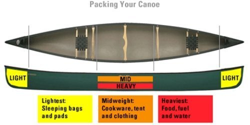 packing your canoe