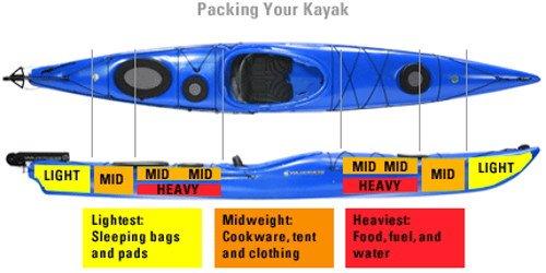Kayak storage distribution