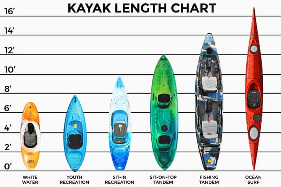 Different kayak lengths
